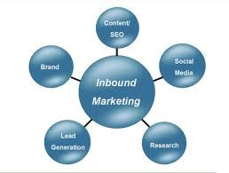 Inbound marketing is critical for building business.