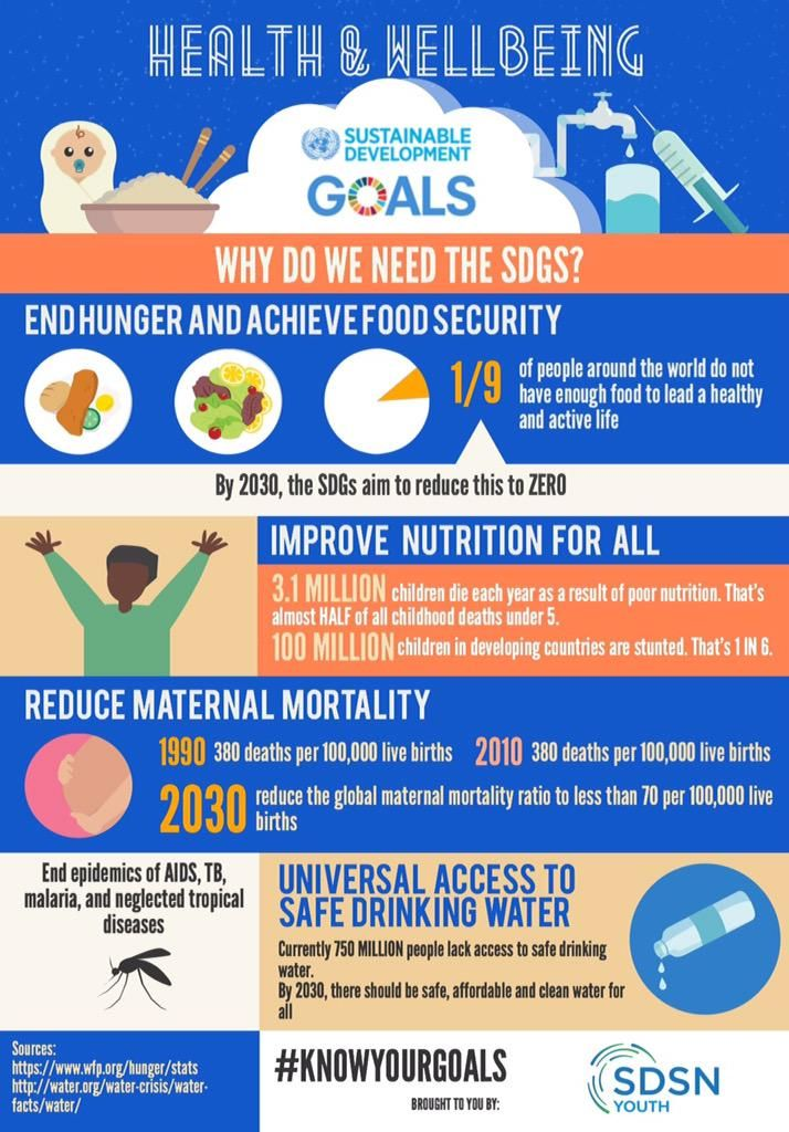 WHY are #SDGs important for the #health and #wellbeing of all people everywhere? (SDSN Youth via Twitter)
