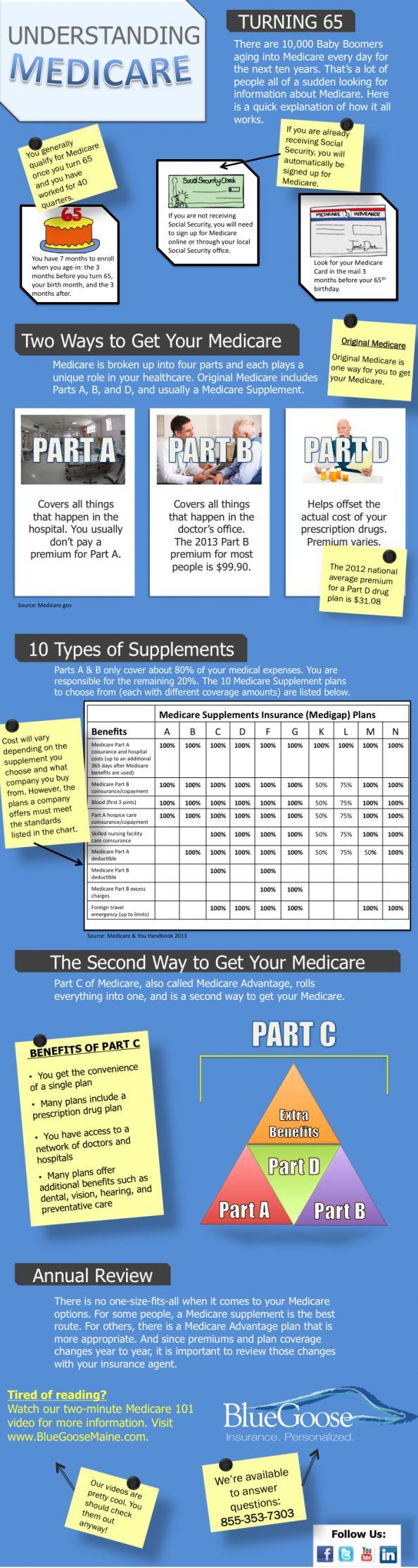 Medicare Enrollment Guide Infographic #eTeleQuote #SeniorsHealth #MediCare