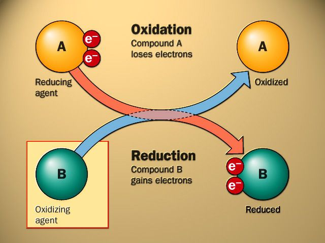 AS Chemistry - Redox Reactions and Group 2 Elements