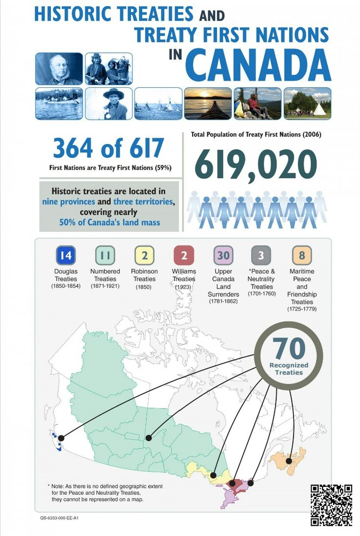 Historic Treaties And Treaty First Nations In Canada Infographic