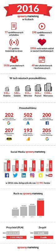 Oto nasze Marketingowe Podsumowanie Roku w cyferkach! :) 2017 rok był dla nas bardzo intensywny, oby tak dalej <3