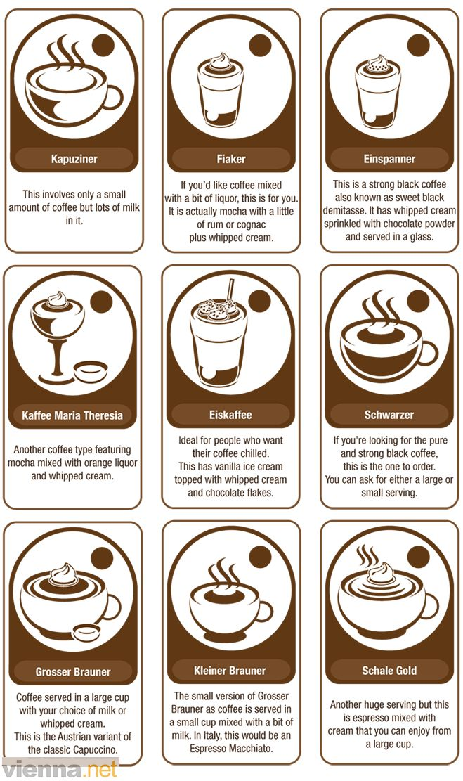 English In Italian: 22 Best Images About Coffee Facts On Pinterest
