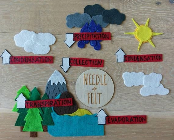 Water Cycle Felt Board Story Kit