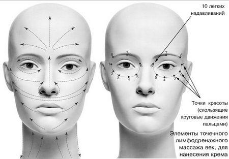 Массаж лица. Техника выполнения