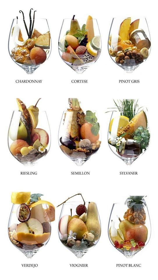 White wine - this chart visually breaks down the aromas of your favorite wine. Which one is your favorite? Cooper's Hawk Winery & Restaurant