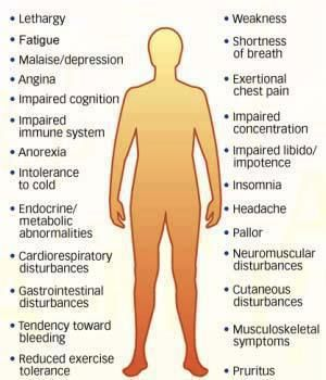 Symptom of Iron deficiency anemia. ~ Useful Information
