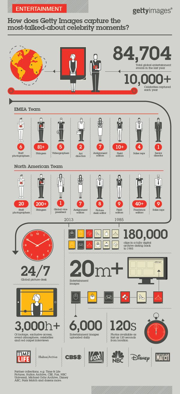Infographic Series - Getty Images by The Design Surgery , via Behance