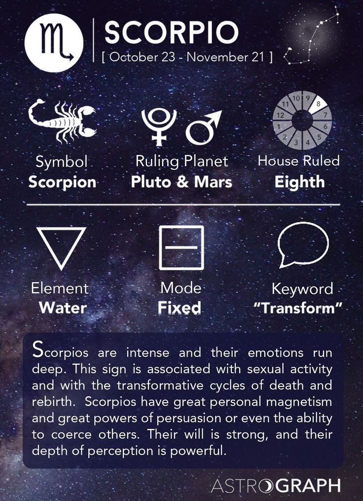Scorpio Cheat Sheet Astrology - Scorpio Zodiac Sign - Learning Astrology - AstroGraph Astrology Software