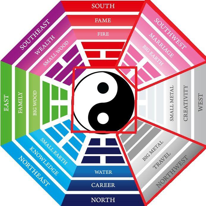 973 best FENG SHUI images on Pinterest | Feng shui decorating, Homes ...
