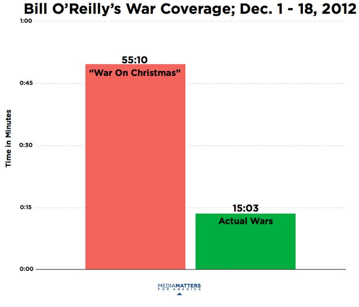 "Bill O'Reilly Covers The ""War On Christmas"" More Than Actual Wars, Again 