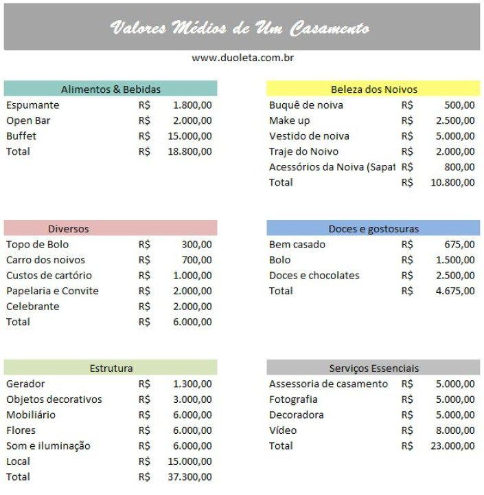 Quanto custa um casamento? - Duoleta
