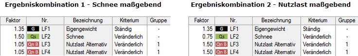 Ergebniskombinationen 2: Anwendungsbeispiel und Vergleich mit Lastkombinationen https://www.dlubal.com/de/produkte/fem-statik-software-rfem/automatische-generierung-der-kombinationen
