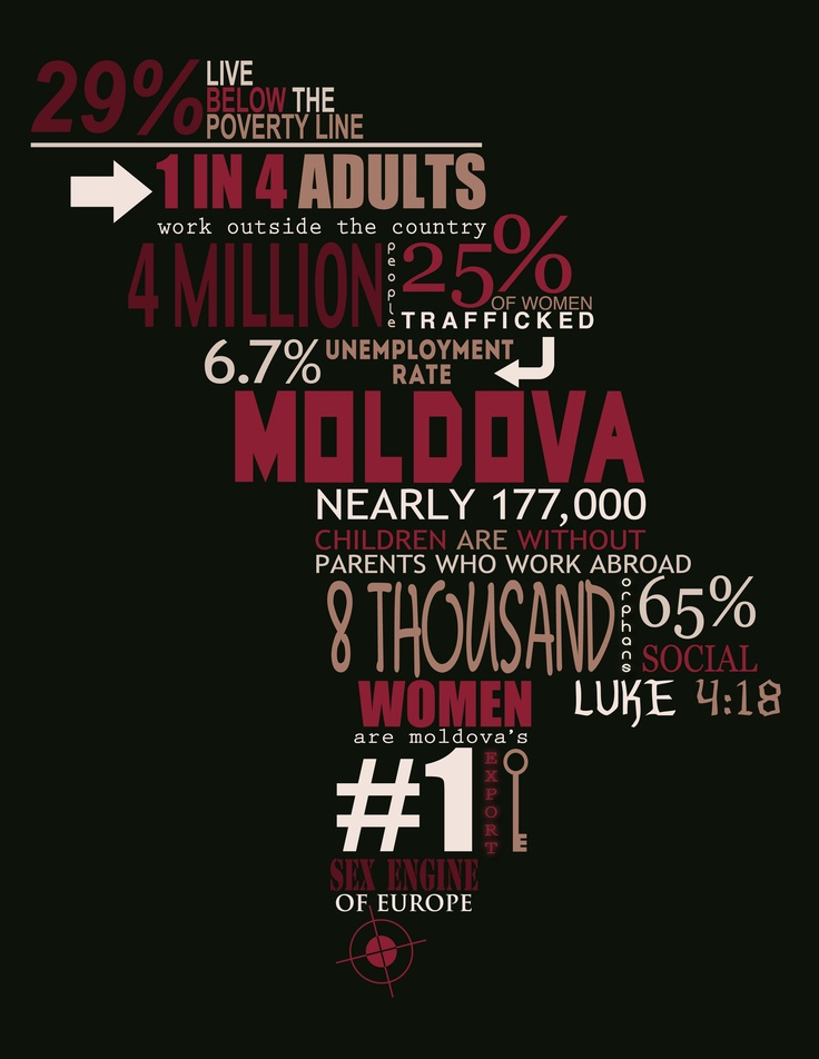Moldova statistics - powerful and saddening My dream to combat human trafficking, break the poverty cycle, and rescue orphans and widows around the world-especially Moldova.