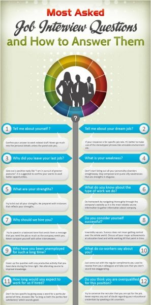 """Most Asked Job Interview Questions and How to Answer Them""... Have you been asked these questions? A quick round in the office confirmed that many of these are ""classiscs"", indeed. May be a good preparation to read through this list before Your interview."
