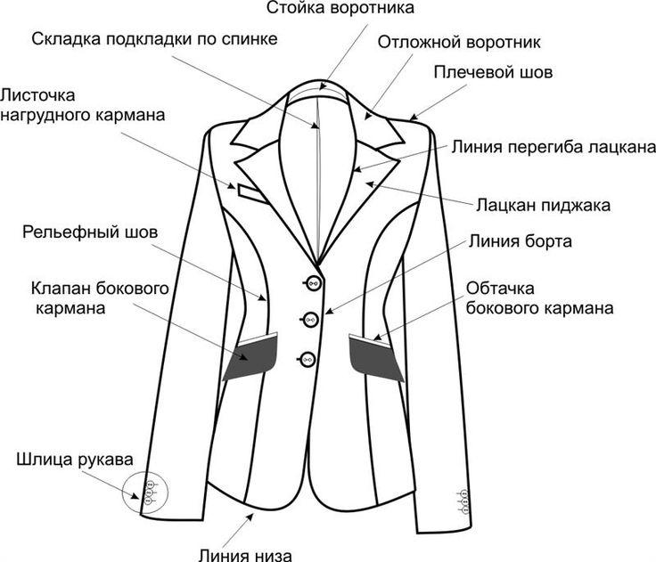 Как самой сшить мужской классический костюм