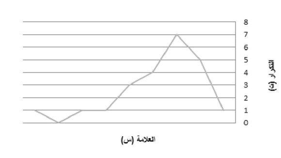 التحليل الإحصائي للبيانات مقدمة في الإحصاء الوصفي مركز البحوث والدراسات متعدد التخصصات In 2020 Line Chart Chart Diagram