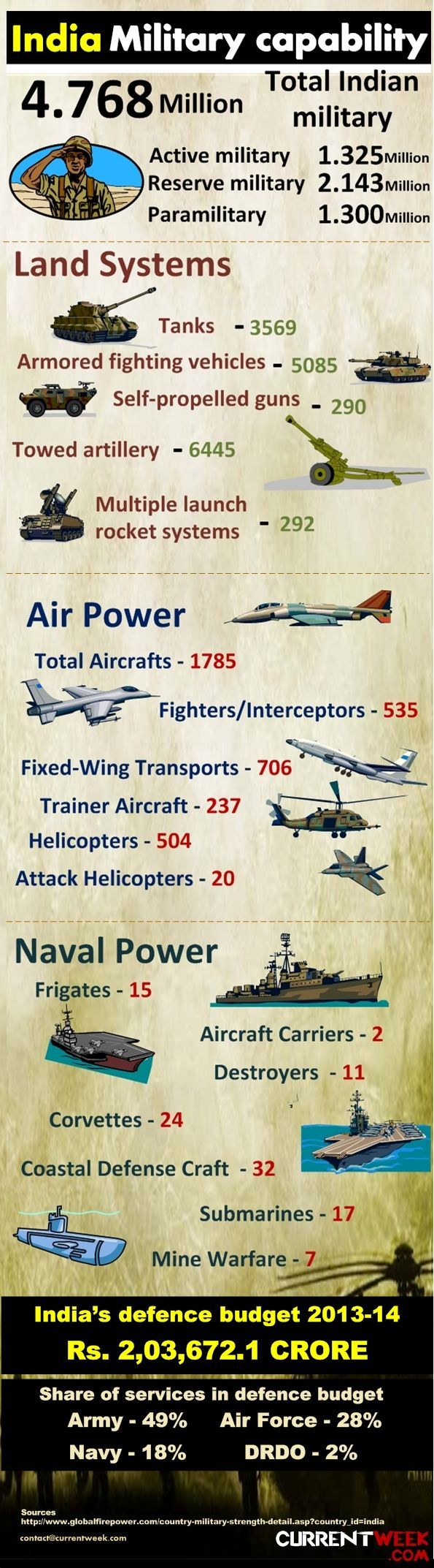 Indian Military Capability, Budget, Capacity - Infographic | Currentweek.com