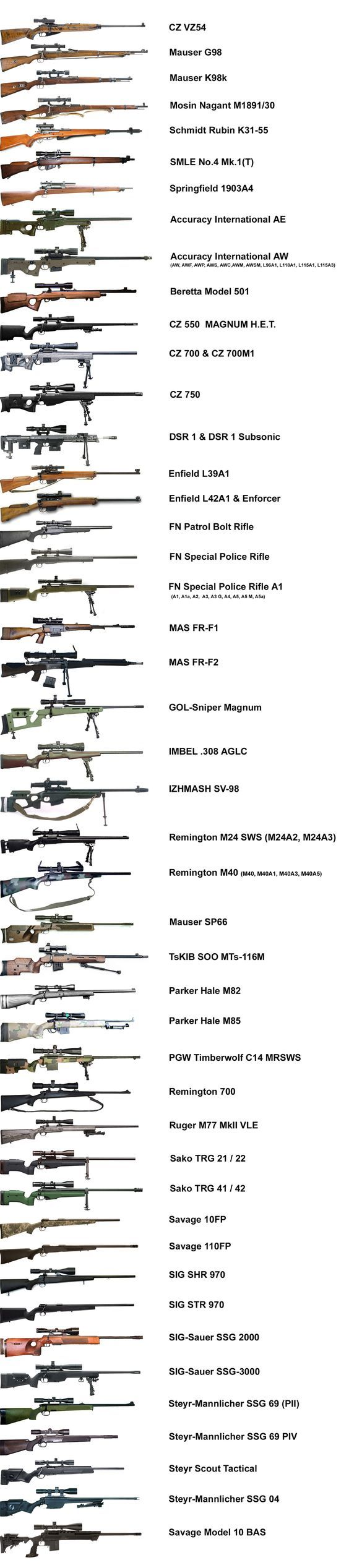 The Chart of Sniper Rifles @aegisgears