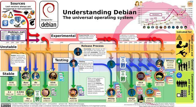 Debian Linux en una imagen - en memoria de Ian Murdock