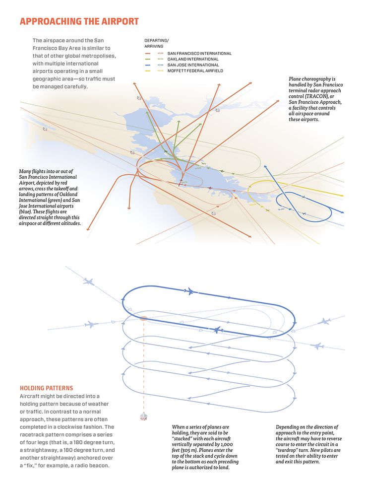 "Excellent series of diagrams of how planes take off / land / are in ""holding pattern"" and more. Demystifies common concepts for travelers."