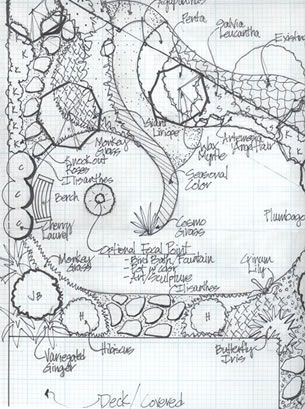Garden landscape plans - perfect for my backyard.
