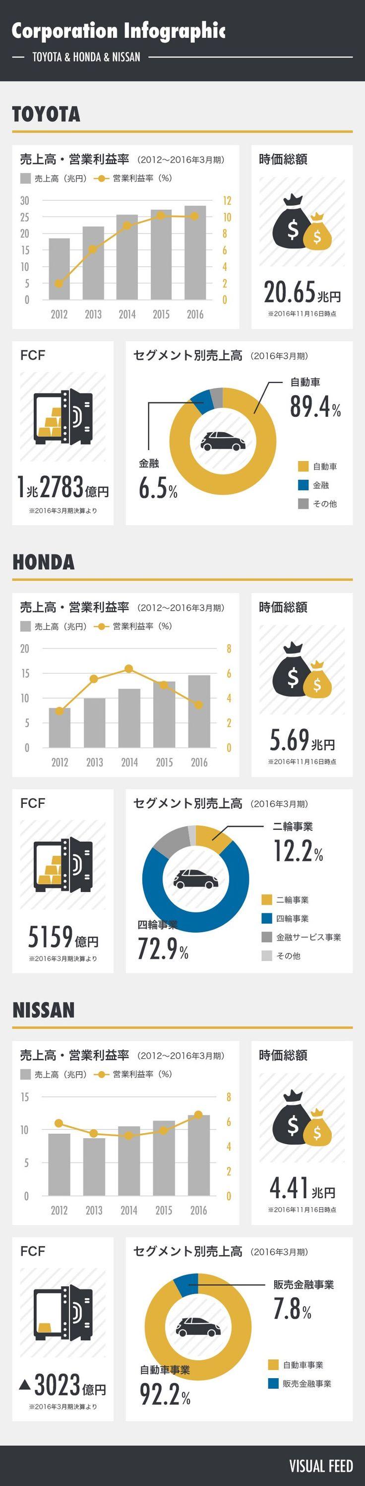 トヨタ・ホンダ・日産の業績データまとめ – Visual Feed – Medium