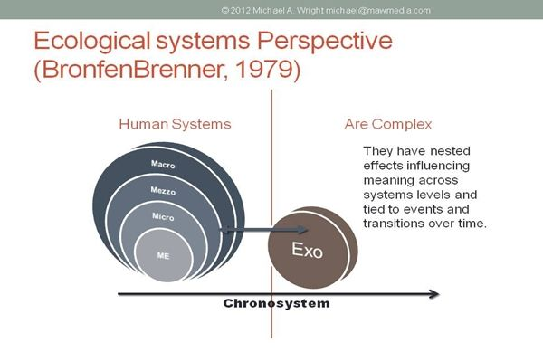 Ecological Systems Theory and Practice: Visualizing Human Systems - http://www.socialworkhelper.com/2013/05/13/ecological-systems-theory-and-practice-visualizing-human-systems/?Social+Work+Helper