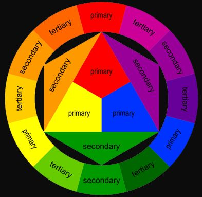Imgs For Color Wheel Chart Primary Secondary Tertiary