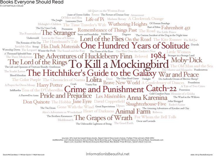 neil-gaiman: Books Everyone Should Read — an infographic. From http://www.informationisbeautiful.net/visualizations/books-everyone-should-read/