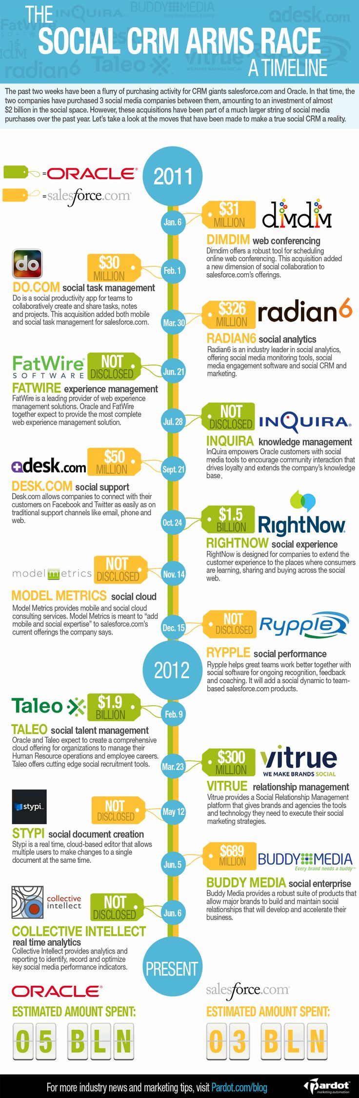 Social Times Article: Oracle and Salesforce Face off in the Social CRM Arms Race [Infographic]  by Devon Glenn