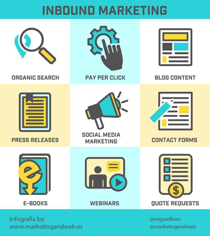 inbound marketing  qué es y cómo aplicarlo a un blog #inbound #inboundmarketing #marketingdigital