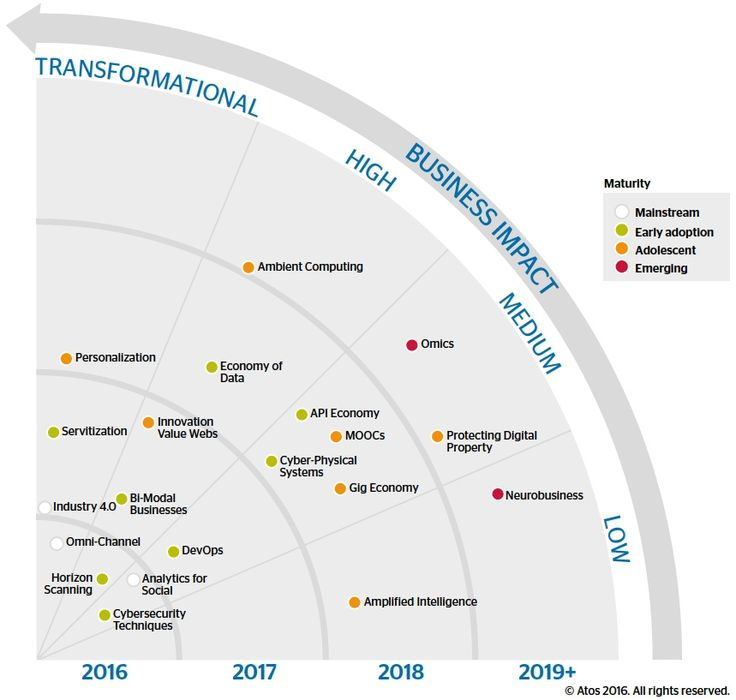 Top 20 technology trends