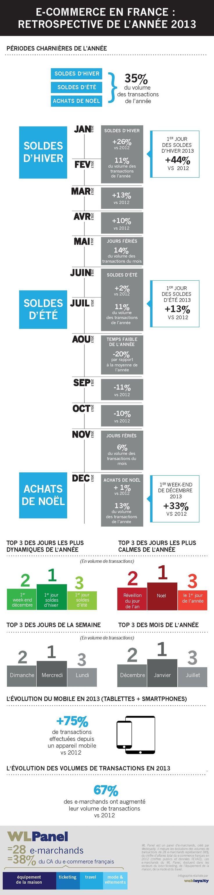 Infographie : E-Commerce en France - rétrospective de l'année 2013 par Webloyalty
