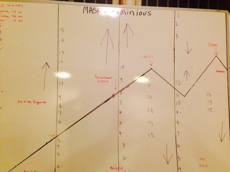 """Another great use for the Plot Planner: """"Working on Concept for novel told from 2 POV. Feeling inspired."""" (from FB)."""