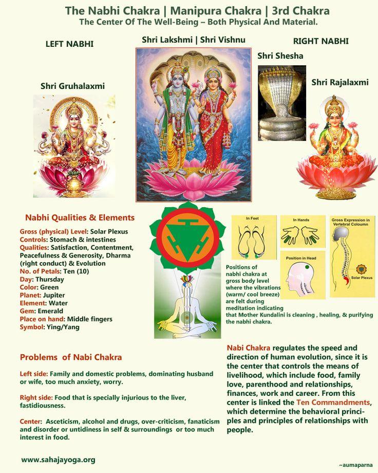 The Nabhi Chakra - or Manipura Chakra.