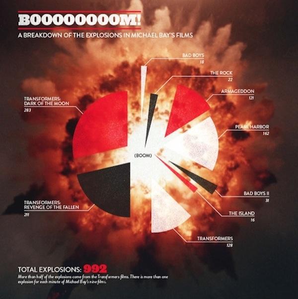 Breakdown of explosionsin Michael Bay's Films