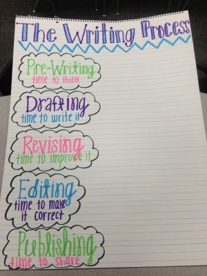 Writing Process Anchor Chart by oliveWriting Process Chart