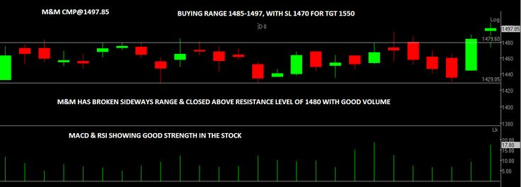 bestindianbroker.com - Compare & Review. Find Best Brokerage firms in India. Here is the Technical Chart of M&M for tomorrow. - Call given by Brokerage Firm*.
