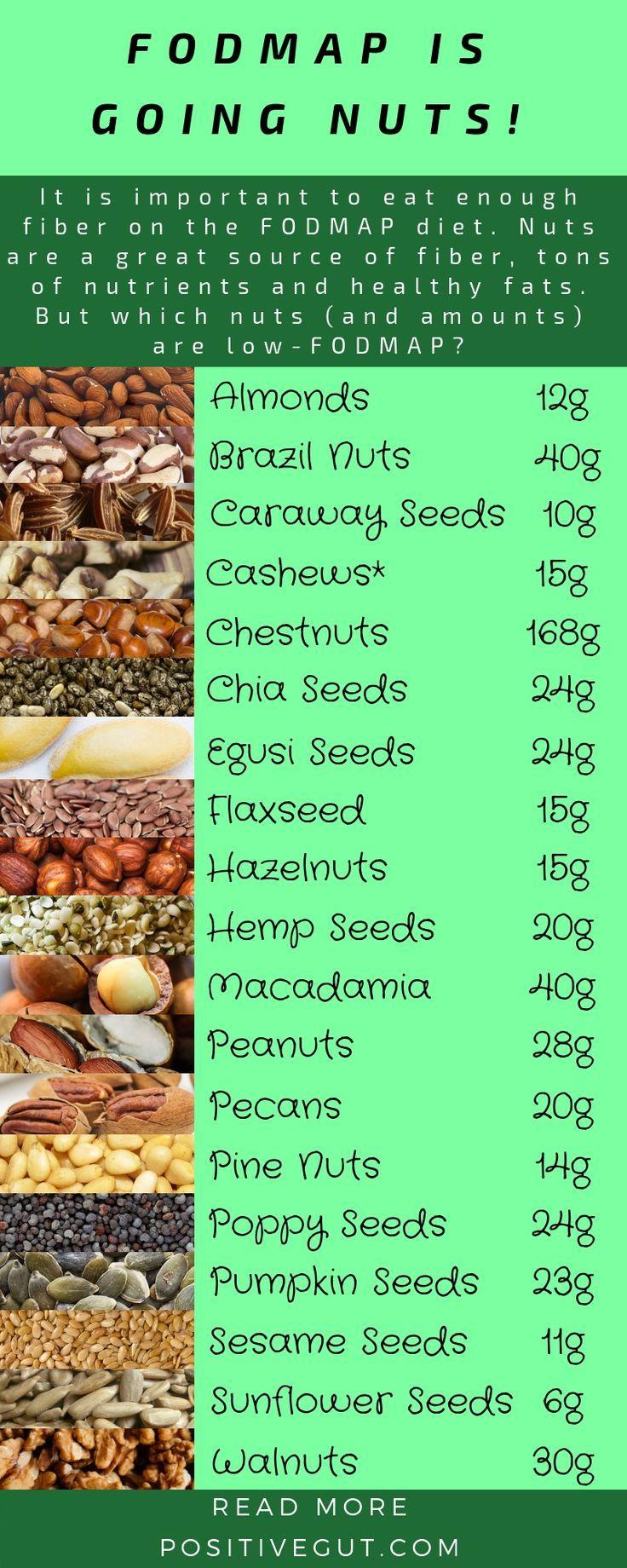 Low Fodmap Nuts Positive Gut Optimize Gut Health Fodmap Fodmap Diet Fodmap Diet Recipes
