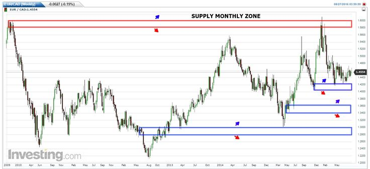 """Monthly & Weekly: SnD Analysis on GBP/CAD CAD/JPY & EUR/CAD  Forex analysis title translation for today;  """"Monthly & Weekly: SnD Analysis on GBP/CAD CAD/JPY & EUR/CAD""""http://bit.ly/2bXMtVu  You could translate it to know in-depth analysis share it see and create the levels of supply - demand based on rectangle shape on the charts and follow the author to receive new update SnD directly. """"A simple price action in the lowest time frame breakout & pullback on a certain level of supply & demand""""…"""
