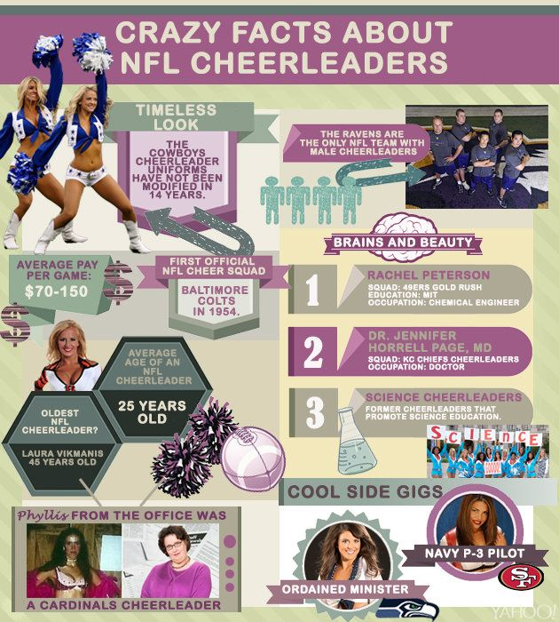 Infographic Ideas infographic nfl : 1000+ images about NFL on Pinterest | Team logo, NFL Cheerleaders ...