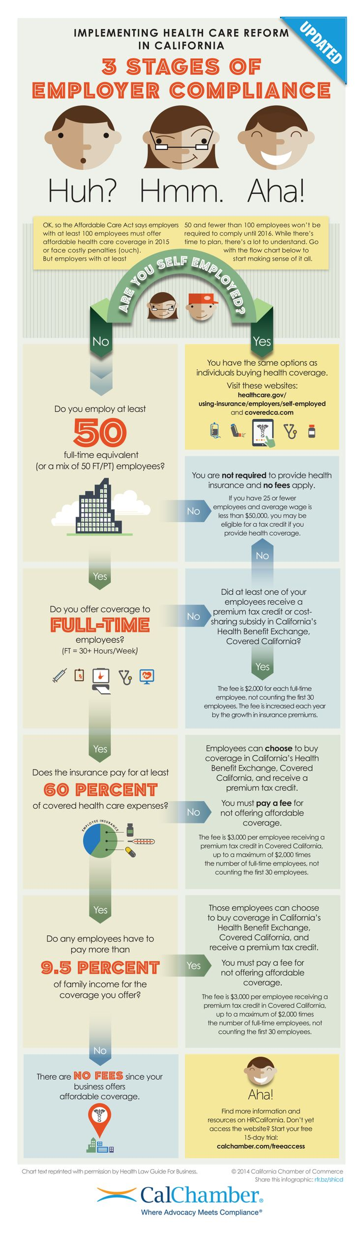 Infographic ACA 3 Stages of Employer Compliance