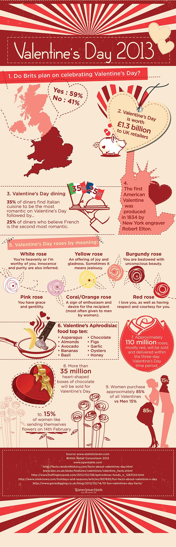 valentines day facts world lovers day is closing and you have hardly 2 days to get in the valentine mood and be prepared for the big time