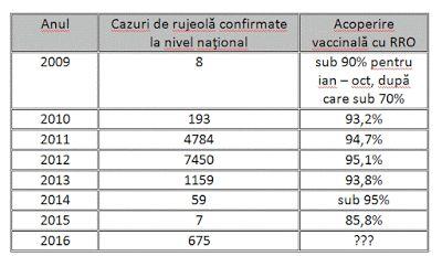 Radu Iliescu: Statistici şi vaccinuri