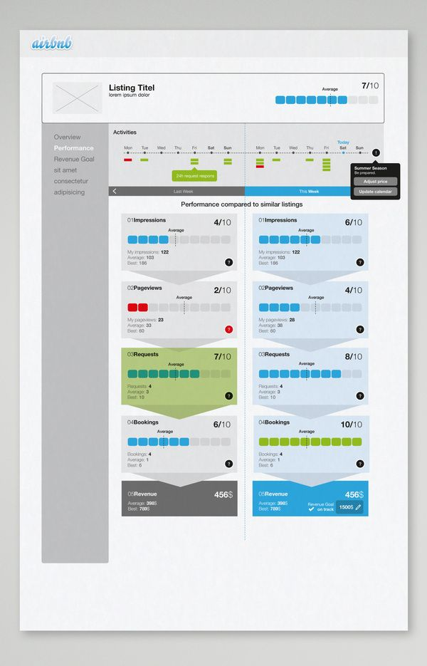 Airbnb host analytics by Martin Oberhäuser, via Behance