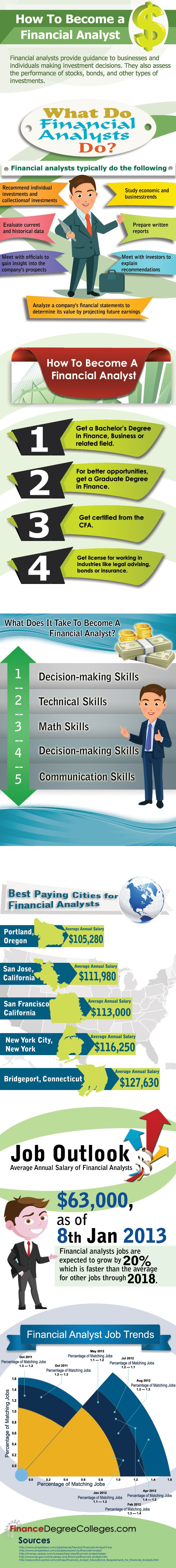 What Does It Take To Become a Financial Analyst?
