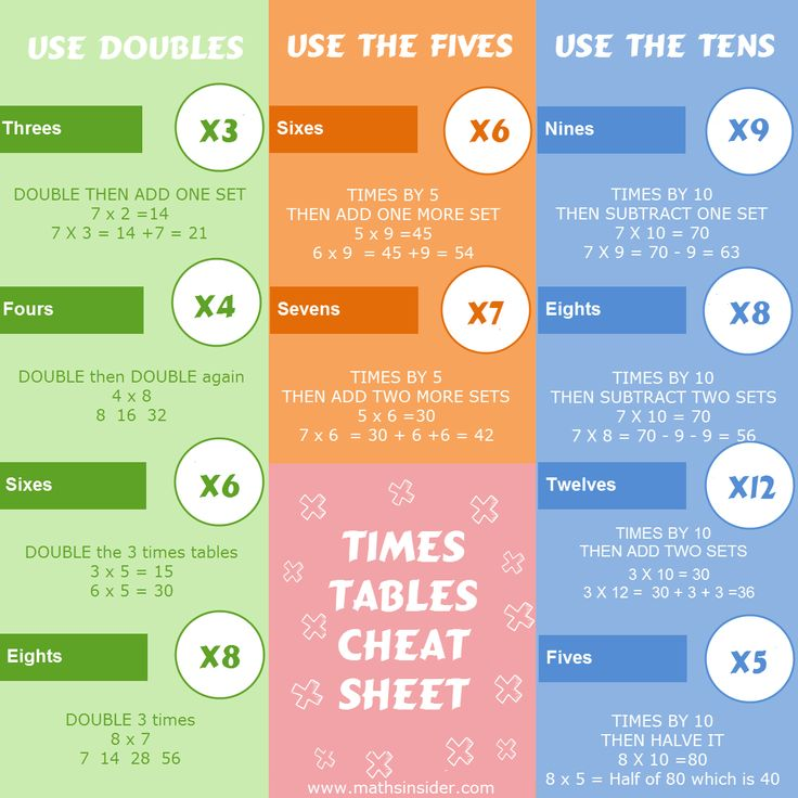 Download your free printable TIMES TABLES CHEAT SHEET here.         If you liked this you'll LOVE....... The Complete Guide to Faster Times Tables