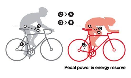 TTバイクの扱いは難易度が高い