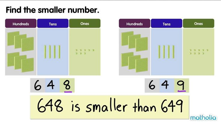 Comparing and Ordering Numbers to 1000